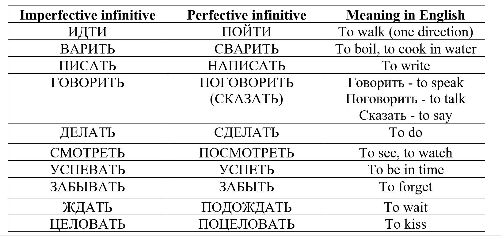 evde rusça öğren